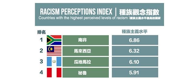 全世界震驚!種族歧視最嚴重的國家...