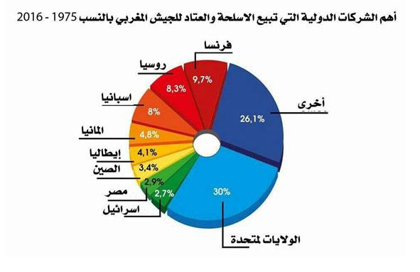"""أهم الدول والشركات التي"""" تساعد"""" المغرب عسكريا على استمرار احتلاله للصحراء الغربية"""