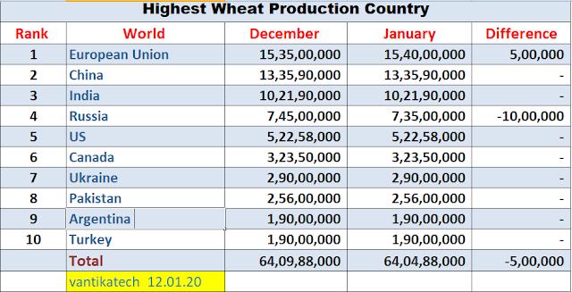 Wheat Worldwide