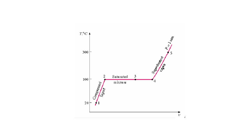Kumpulan ilmu pendidikan diagram t v proses perubahan fase air pada tekanan konstanproses 1 2 3 4 5 adalah pemanasan pada tekanan konstan proses 5 4 3 2 1 adalah pendinginan pada ccuart Images