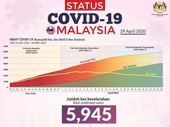 Kelantan negeri terbaharu zon hijau Covid-19