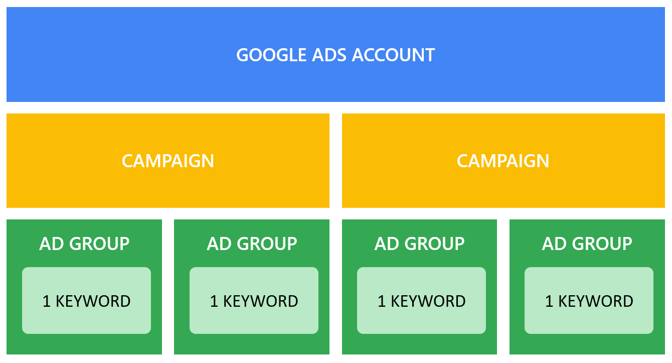 Google Ads: Single keyword ad groups