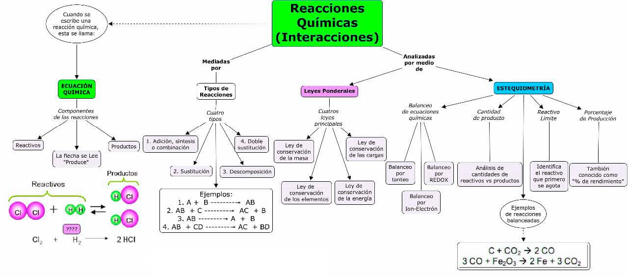 Mapa conceptual sobre reacciones químicas