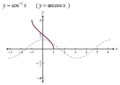 domain and range of inverse trig functions pdf