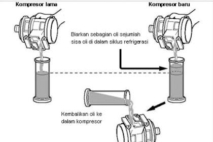 Prosedure Penambahan Oli Kompresor Ac Setelah Penggantian Komponen Ac Mobil,  Penting!!