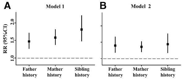 図:脳卒中の家族歴と相対リスク