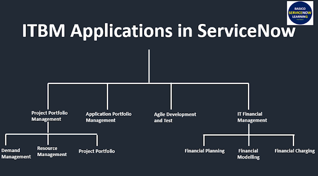 List of ServiceNow Applications and Modules