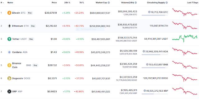 Nouvelles de crypto-monnaie, prix de la crypto-monnaie