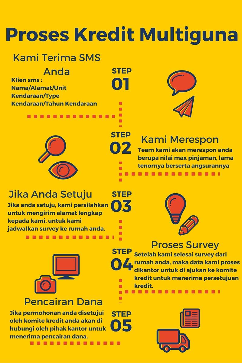 Kredit Jaminan Gadai Bpkb Alur Proses Kredit Multiguna Jaminan Gadai Bpkb