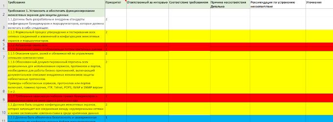 Особенности подготовки и прохождения международных аудитов безопасности