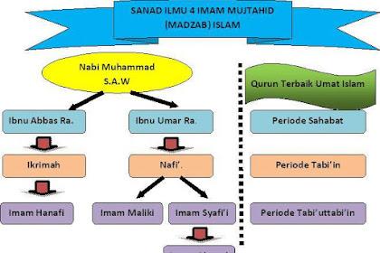 Perbandingan rukun dan fardhu shalat 4 madzhab