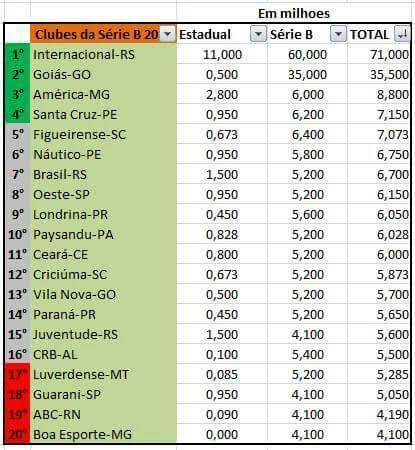 6a17573b2952a Conheça a receita da TV dos 20 clubes da Série B ~ Mais Futebol ...