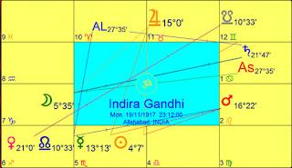 Lal Kitab Vs Vedic Astrology