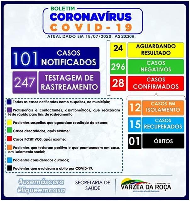28 CASOS DO NOVO CORONAVÍRUS (COVID-19) EM VÁRZEA DA ROÇA-BA