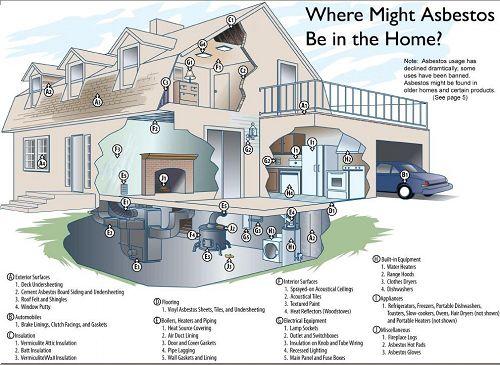 Use Of Asbestos in Homes