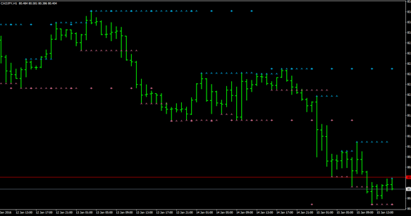 Forex trading strategies: adjustable period fractal sr Forex indicator technique (MT4)