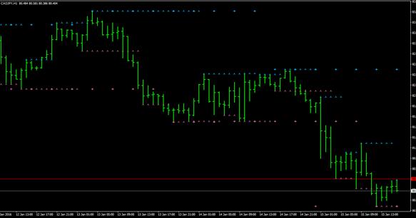 Forex Trading Strategies Adjustable Period Fractal Sr