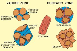 Lingkungan Diagenesis Batuan Karbonat : Zona Meteorik