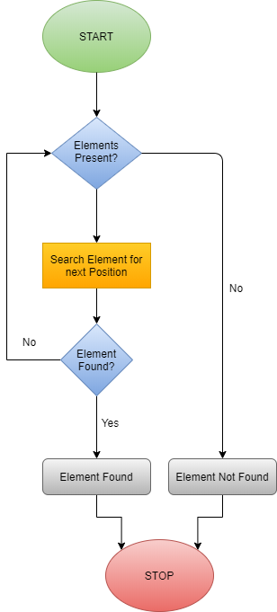 linear search flowchart example