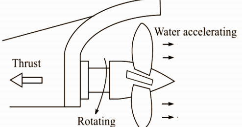 Mechanical Technology: Theory of Ship Propeller