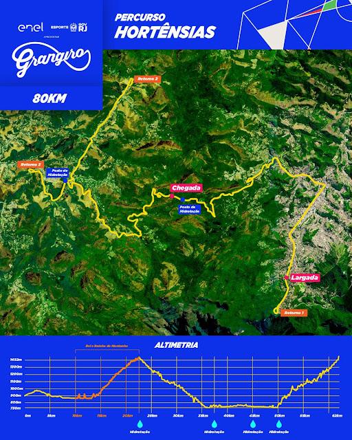 Mapa e altimetria da etapa Serra das Hortênsias