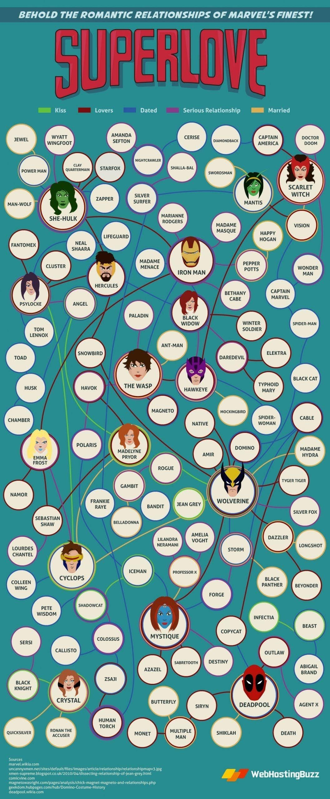 Every Romantic Relationship in the Universe of Marvel #infographic