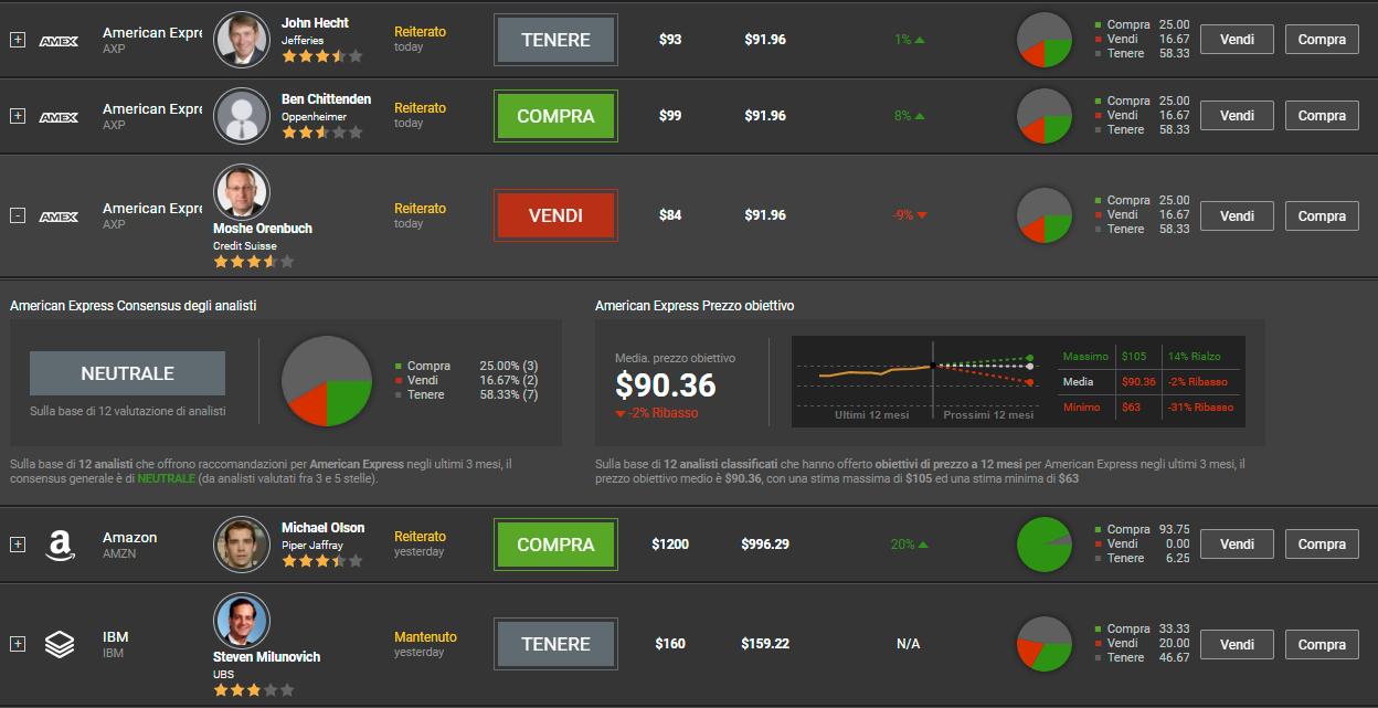 I dettagli relativi ai giudizi degli analisti sulla piattaforma di trading WebTrader