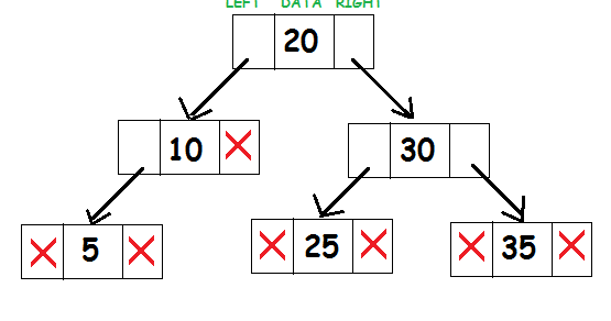 Binary Search Tree ~ Code Vidyalay