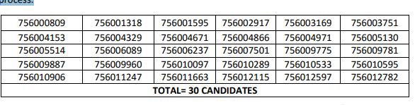 HPSSSB Store Keeper (Post Code-756 ) Result 2020-21