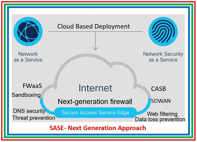 Take a look on SASE (Secure Access Service Edge)