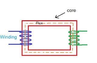 core type transformer diagram
