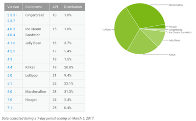 Android OS chart