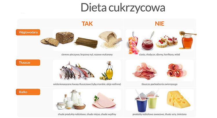 Dieta Cukrzycowa Typu 2 Prawidlowe Odzywianie Getmahanci Gq
