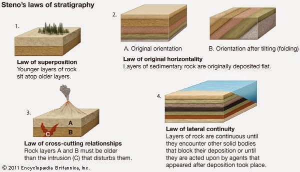 Steno's Principles of Stratigraphy