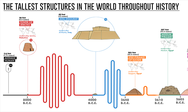 The history of the highest buildings and structure in the world during