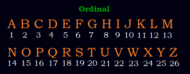 Image result for english ordinal cipher