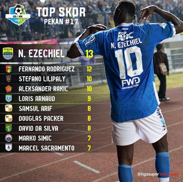 Top Skor Sementara Liga 1 Di Pekan ke 17, N. Ezechiel Memimpin!