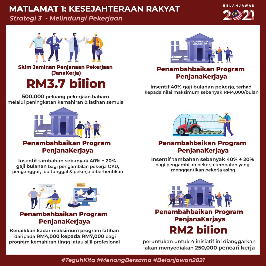 Belanjawan 2021 - Intipati Penting