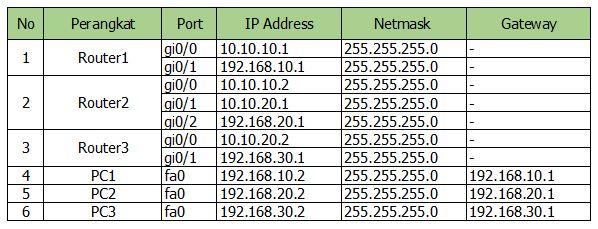 tabel pengaturan routing BGP