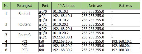 tabel pengaturan routing BGP