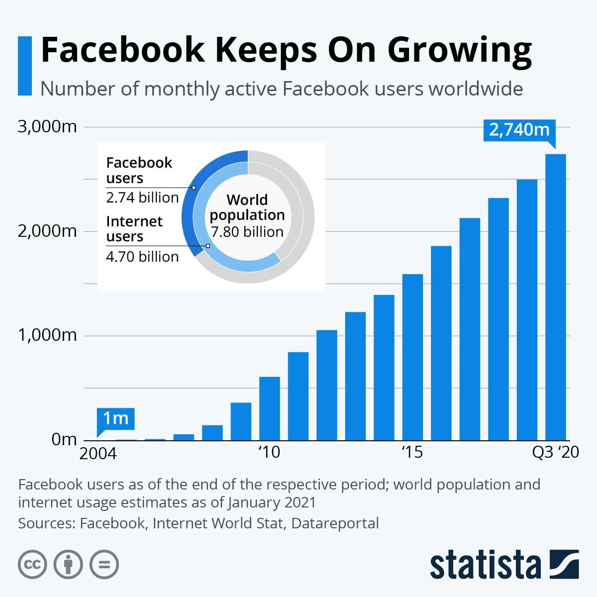 facebook-keeps-on-growing-infographic