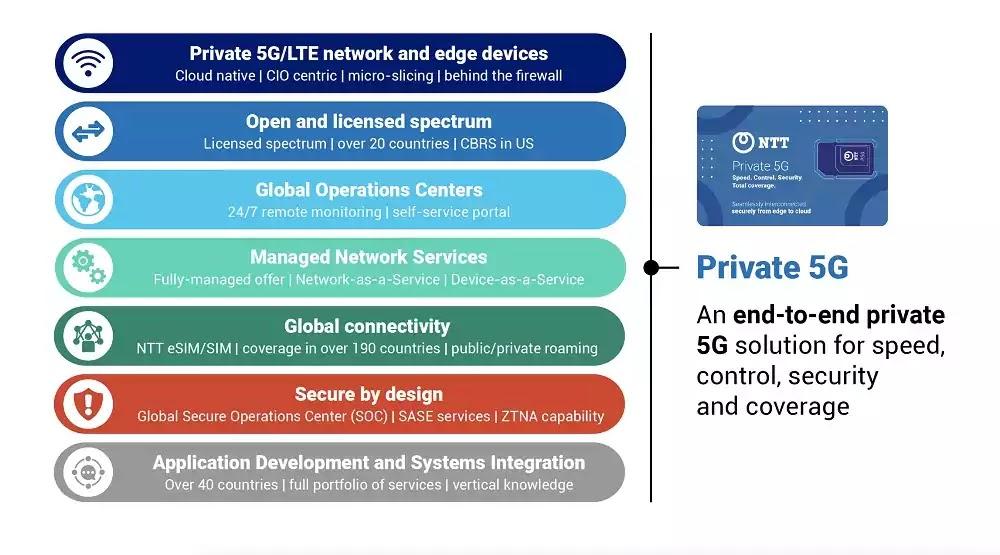 Private 5G Network Architecture