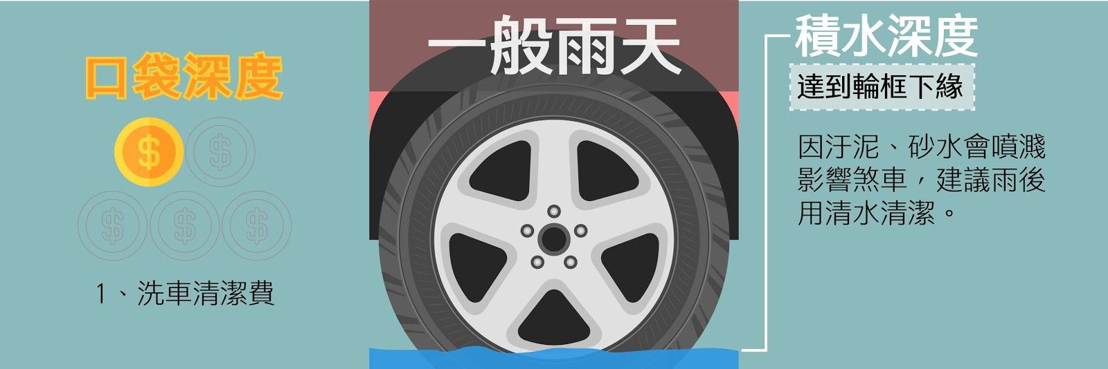 一般雨天遇到泡水,通常積水只到輪胎下緣,要注意洗車清潔費用,洗去汙泥、砂水,以免影響煞車、碟盤的作動