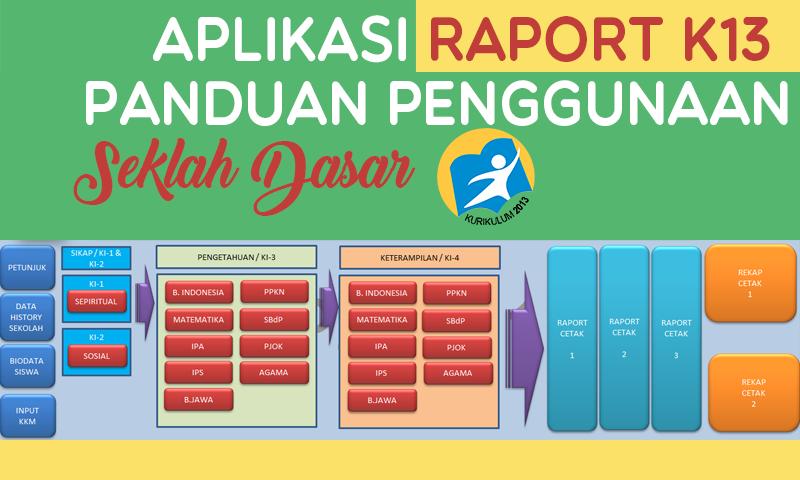 (Terbaru) Aplikasi Raport Kurikulum 2013 SD dilengkapi Cara Menggunakan menggunakan Excel