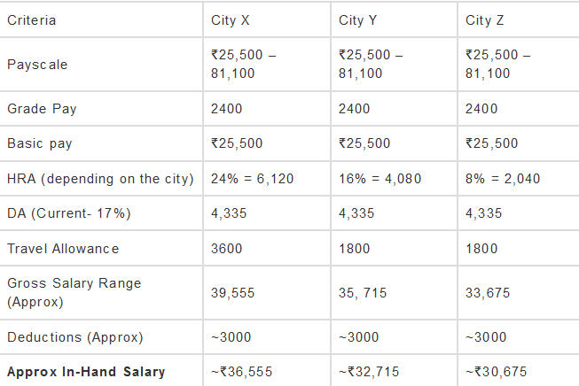 SSC CHSL In-hand Salary For DEO After 7th Pay Commission