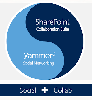 Yammer y SharePoint