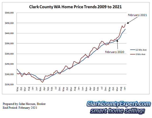 Clark County Home Sales February 2021- Average Sales Price Trends
