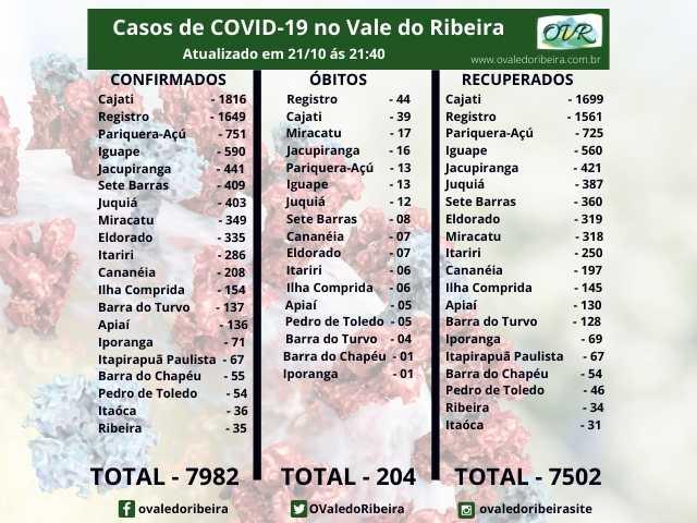 Vale do Ribeira soma 7982 casos positivos, 7502 recuperados e 204 mortes do Coronavírus - Covid-19