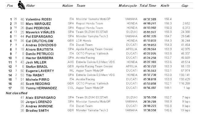 Hasil MotoGP Catalunya : Rossi Menang Diikuti dua Spanyol. Lorenzo Jatuh