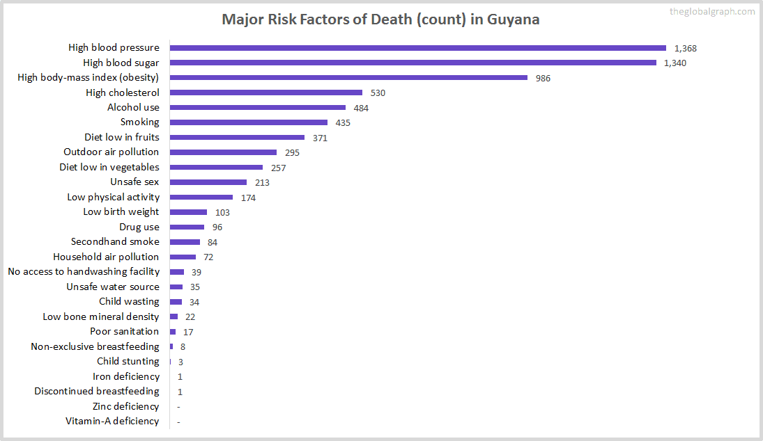 Major Cause of Deaths in Guyana (and it's count)
